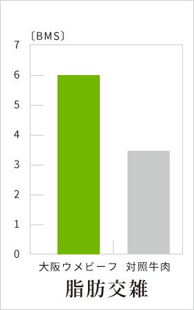 成分グラフ3